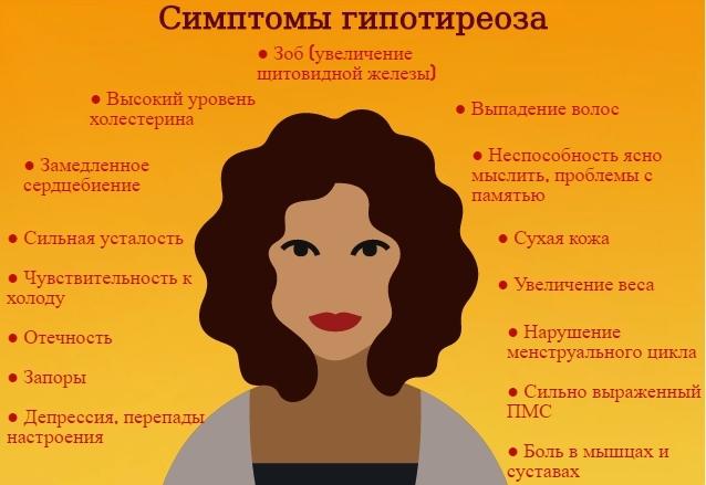 Субклинический гипотиреоз симптомы