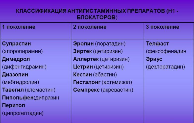 антигистаминные препараты список
