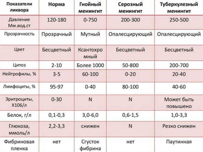 Биохимический анализ ликвора и трактовка результатов
